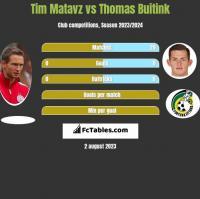 Tim Matavz vs Thomas Buitink h2h player stats