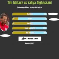 Tim Matavz vs Yahya Alghassani h2h player stats