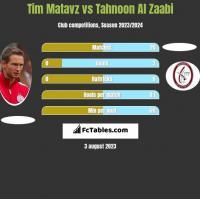 Tim Matavz vs Tahnoon Al Zaabi h2h player stats