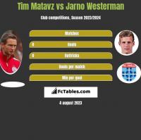Tim Matavz vs Jarno Westerman h2h player stats