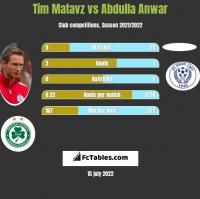 Tim Matavz vs Abdulla Anwar h2h player stats