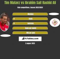 Tim Matavz vs Ibrahim Saif Rashid Ali h2h player stats