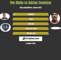 Tim Melia vs Adrian Zendejas h2h player stats