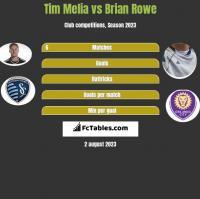 Tim Melia vs Brian Rowe h2h player stats