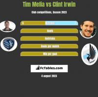 Tim Melia vs Clint Irwin h2h player stats