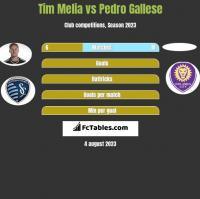 Tim Melia vs Pedro Gallese h2h player stats