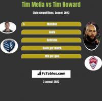 Tim Melia vs Tim Howard h2h player stats