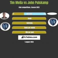 Tim Melia vs John Pulskamp h2h player stats