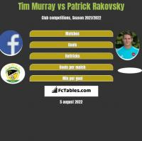 Tim Murray vs Patrick Rakovsky h2h player stats