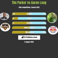 Tim Parker vs Aaron Long h2h player stats