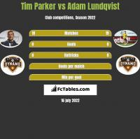 Tim Parker vs Adam Lundqvist h2h player stats