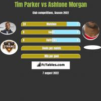 Tim Parker vs Ashtone Morgan h2h player stats