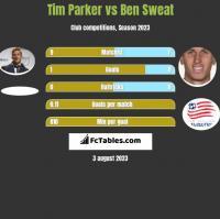 Tim Parker vs Ben Sweat h2h player stats