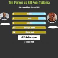 Tim Parker vs Bill Poni Tuiloma h2h player stats