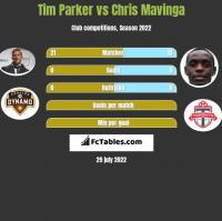 Tim Parker vs Chris Mavinga h2h player stats