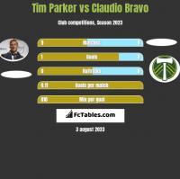 Tim Parker vs Claudio Bravo h2h player stats