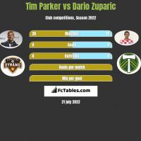 Tim Parker vs Dario Zuparic h2h player stats