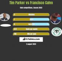 Tim Parker vs Francisco Calvo h2h player stats