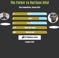 Tim Parker vs Harrison Afful h2h player stats