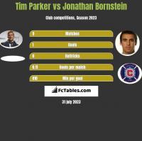 Tim Parker vs Jonathan Bornstein h2h player stats