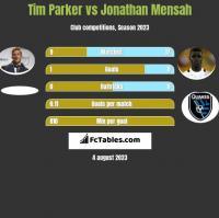 Tim Parker vs Jonathan Mensah h2h player stats