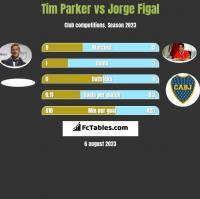Tim Parker vs Jorge Figal h2h player stats
