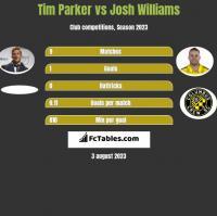 Tim Parker vs Josh Williams h2h player stats