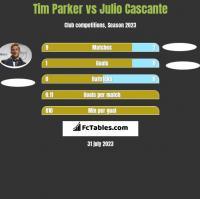 Tim Parker vs Julio Cascante h2h player stats