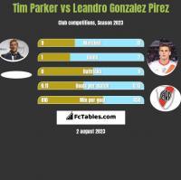 Tim Parker vs Leandro Gonzalez Pirez h2h player stats
