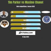 Tim Parker vs Maxime Chanot h2h player stats