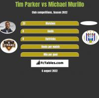 Tim Parker vs Michael Murillo h2h player stats