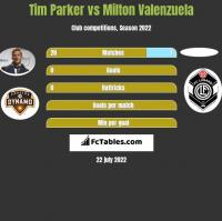 Tim Parker vs Milton Valenzuela h2h player stats