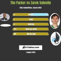 Tim Parker vs Zarek Valentin h2h player stats
