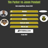 Tim Parker vs Jason Pendant h2h player stats