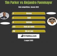 Tim Parker vs Alejandro Fuenmayor h2h player stats