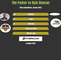 Tim Parker vs Kyle Duncan h2h player stats
