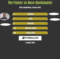 Tim Parker vs Rece Buckmaster h2h player stats