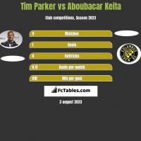 Tim Parker vs Aboubacar Keita h2h player stats
