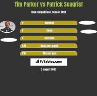 Tim Parker vs Patrick Seagrist h2h player stats