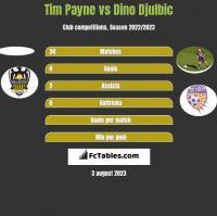 Tim Payne vs Dino Djulbic h2h player stats