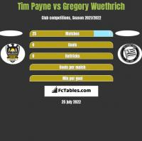 Tim Payne vs Gregory Wuethrich h2h player stats