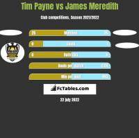 Tim Payne vs James Meredith h2h player stats