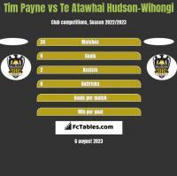 Tim Payne vs Te Atawhai Hudson-Wihongi h2h player stats