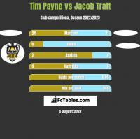 Tim Payne vs Jacob Tratt h2h player stats