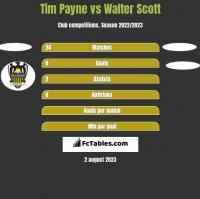 Tim Payne vs Walter Scott h2h player stats