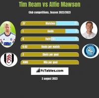 Tim Ream vs Alfie Mawson h2h player stats