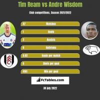 Tim Ream vs Andre Wisdom h2h player stats