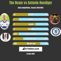 Tim Ream vs Antonio Ruediger h2h player stats