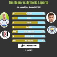 Tim Ream vs Aymeric Laporte h2h player stats