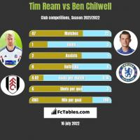 Tim Ream vs Ben Chilwell h2h player stats